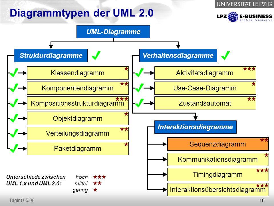 18 DigInf 05/06 Diagrammtypen der UML 2.0 StrukturdiagrammeVerhaltensdiagramme Interaktionsdiagramme Klassendiagramm Komponentendiagramm Kompositionsstrukturdiagramm Objektdiagramm Zustandsautomat Paketdiagramm Aktivitätsdiagramm Use-Case-Diagramm Sequenzdiagramm Kommunikationsdiagramm Verteilungsdiagramm UML-Diagramme Unterschiede zwischen UML 1.x und UML 2.0: hoch mittel gering Timingdiagramm Interaktionsübersichtsdiagramm