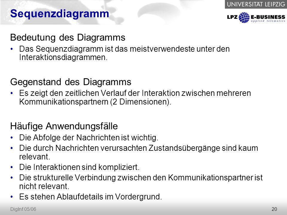 20 DigInf 05/06 Sequenzdiagramm Bedeutung des Diagramms Das Sequenzdiagramm ist das meistverwendeste unter den Interaktionsdiagrammen.