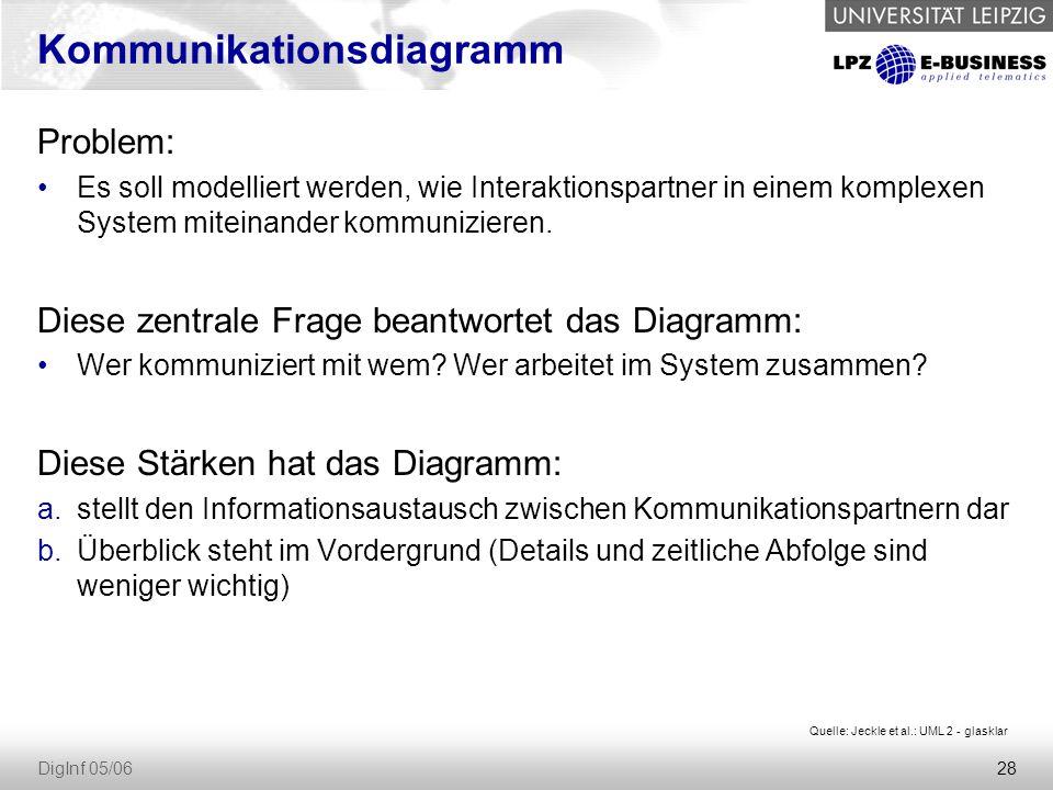 28 DigInf 05/06 Kommunikationsdiagramm Problem: Es soll modelliert werden, wie Interaktionspartner in einem komplexen System miteinander kommunizieren.