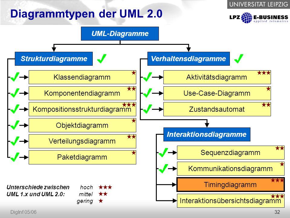 32 DigInf 05/06 Diagrammtypen der UML 2.0 StrukturdiagrammeVerhaltensdiagramme Interaktionsdiagramme Klassendiagramm Komponentendiagramm Kompositionsstrukturdiagramm Objektdiagramm Zustandsautomat Paketdiagramm Aktivitätsdiagramm Use-Case-Diagramm Sequenzdiagramm Kommunikationsdiagramm Timingdiagramm Interaktionsübersichtsdiagramm Verteilungsdiagramm UML-Diagramme Unterschiede zwischen UML 1.x und UML 2.0: hoch mittel gering