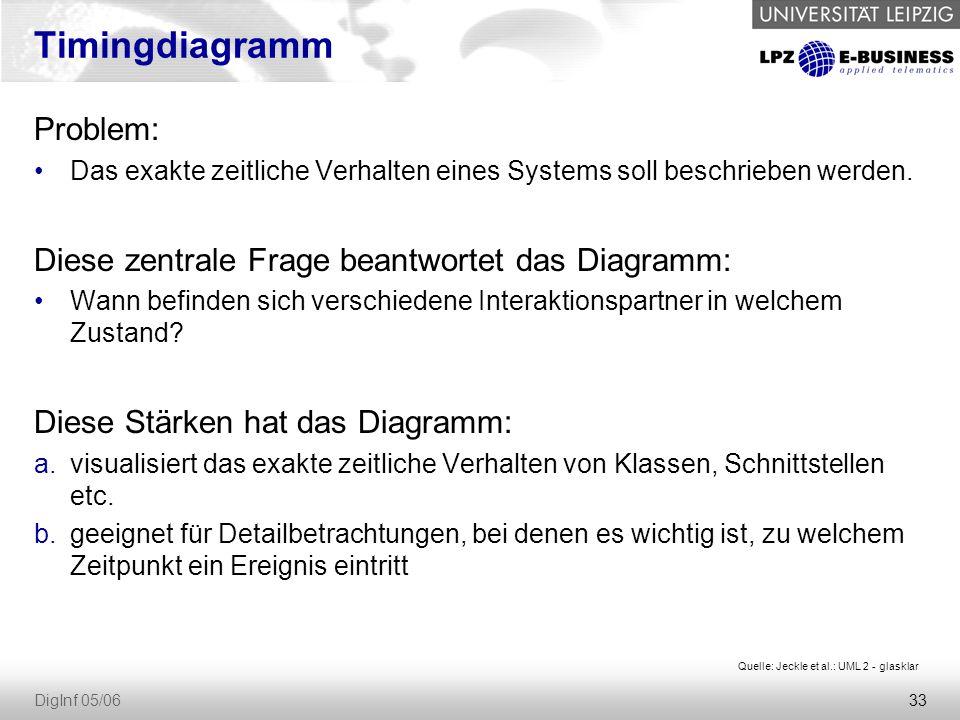 33 DigInf 05/06 Timingdiagramm Problem: Das exakte zeitliche Verhalten eines Systems soll beschrieben werden.
