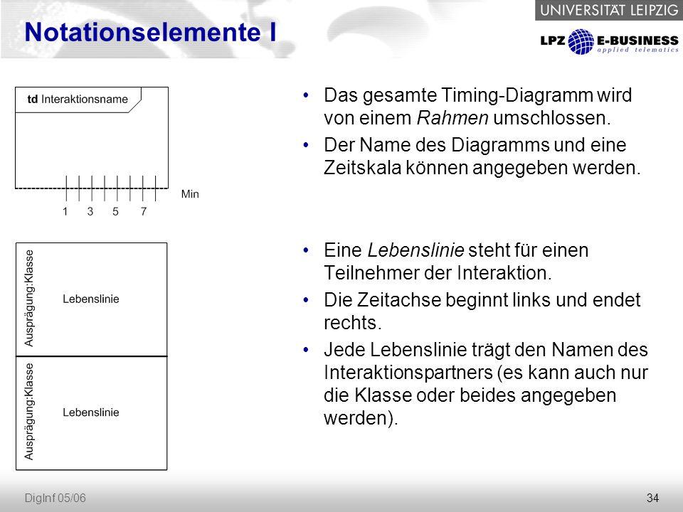34 DigInf 05/06 Notationselemente I Das gesamte Timing-Diagramm wird von einem Rahmen umschlossen.