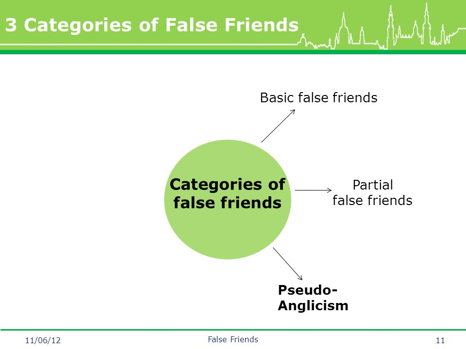 Mastertitelformat bearbeiten 3 Categories of False Friends 11/06/12 False Friends 11 Basic false friends Categories of false friends Pseudo- Anglicism Partial false friends