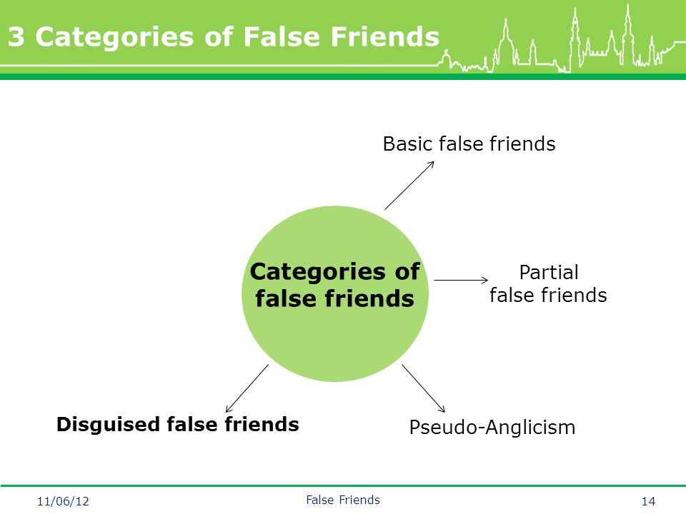 Mastertitelformat bearbeiten 3 Categories of False Friends 11/06/12 False Friends 14 Basic false friends Categories of false friends Disguised false friends Pseudo-Anglicism Partial false friends