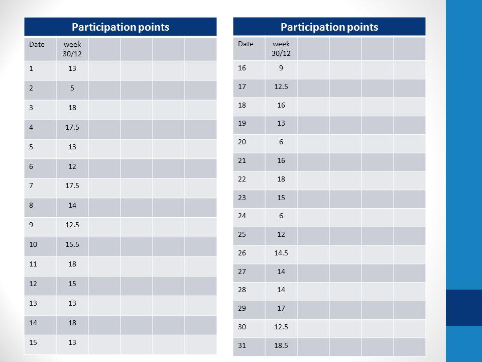 Participation points Dateweek 30/12 113 25 318 417.5 513 612 717.5 814 912.5 1015.5 1118 1215 13 1418 1513 Participation points Dateweek 30/12 169 1712.5 1816 1913 206 2116 2218 2315 246 2512 2614.5 2714 2814 2917 3012.5 3118.5