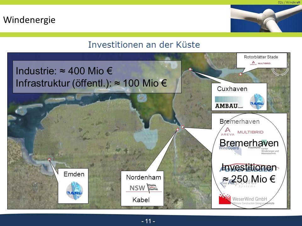 02c / Windkraft - 11 - Industrie: ≈ 400 Mio € Infrastruktur (öffentl.): ≈ 100 Mio € Emden Cuxhaven Bremerhaven Kabel Nordenham Bremerhaven Investitionen ≈ 250 Mio € Investitionen an der Küste Rotorblätter Stade