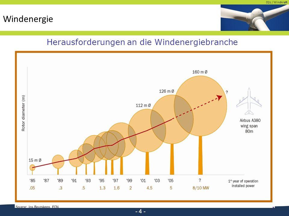 02c / Windkraft - 4 - Herausforderungen an die Windenergiebranche