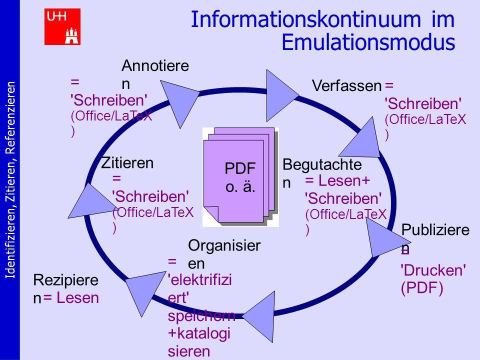 Identifizieren, Zitieren, Referenzieren Informationskontinuum im Emulationsmodus Verfassen= Schreiben (Office/LaTeX ) Begutachte n = Lesen+ Schreiben (Office/LaTeX ) Publiziere n = Drucken (PDF) Zitieren = Schreiben (Office/LaTeX ) Annotiere n = Schreiben (Office/LaTeX ) Organisier en = elektrifizi ert speichern +katalogi sieren Rezipiere n = Lesen PDF o.