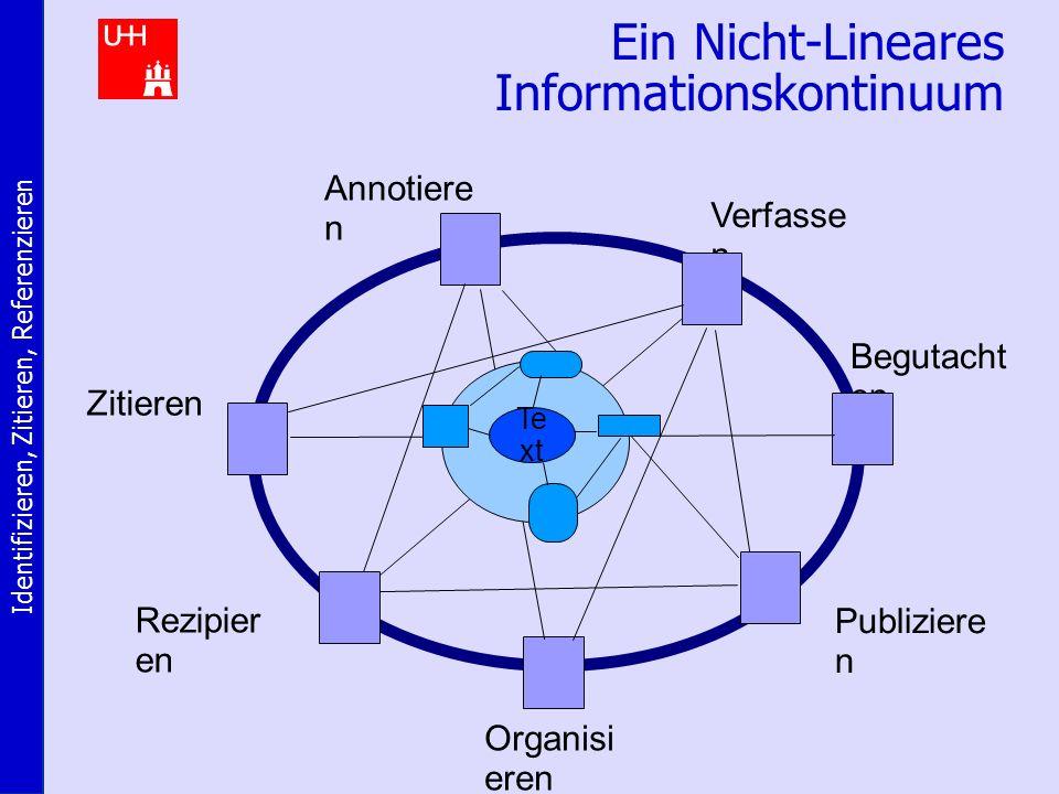 Identifizieren, Zitieren, Referenzieren Ein Nicht-Lineares Informationskontinuum Verfasse n Begutacht en Publiziere n Zitieren Rezipier en Annotiere n Organisi eren Te xt