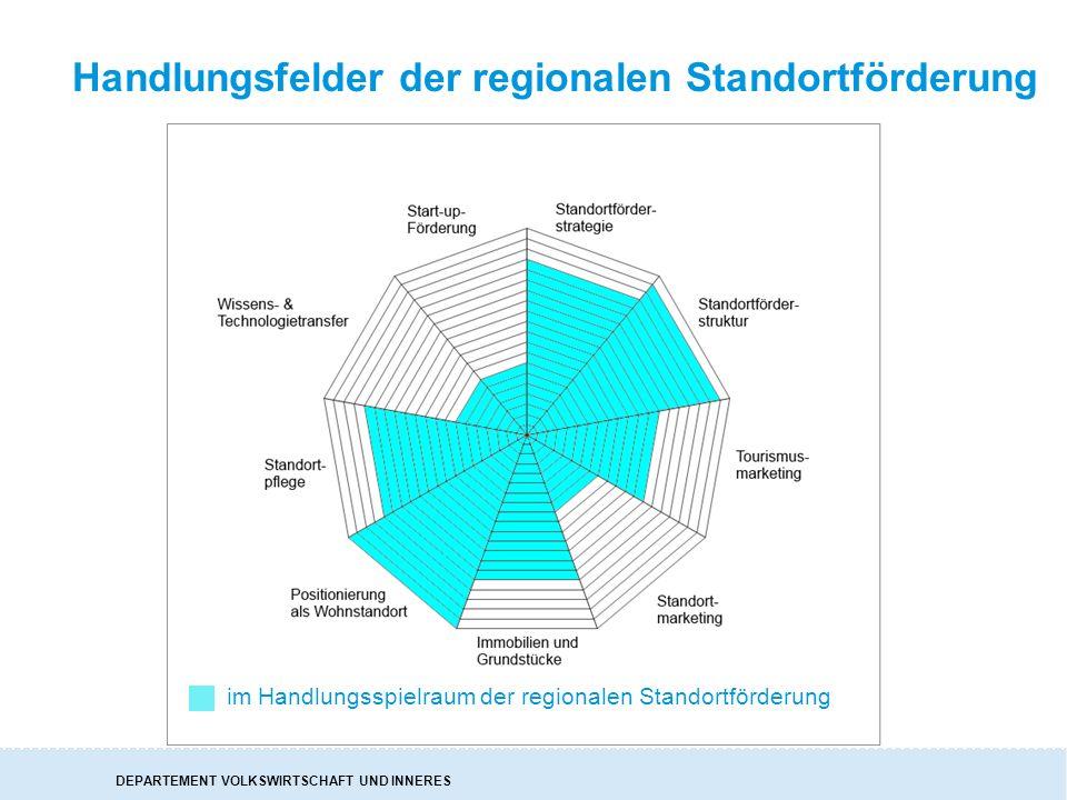 DEPARTEMENT VOLKSWIRTSCHAFT UND INNERES Handlungsfelder der regionalen Standortförderung im Handlungsspielraum der regionalen Standortförderung