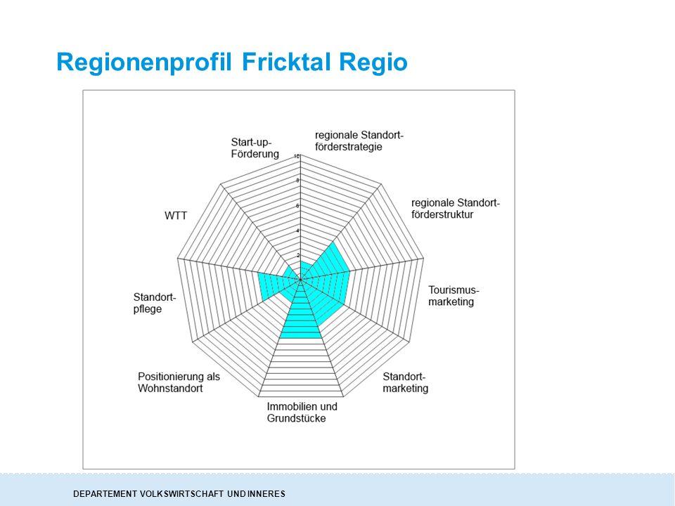 DEPARTEMENT VOLKSWIRTSCHAFT UND INNERES Regionenprofil Fricktal Regio