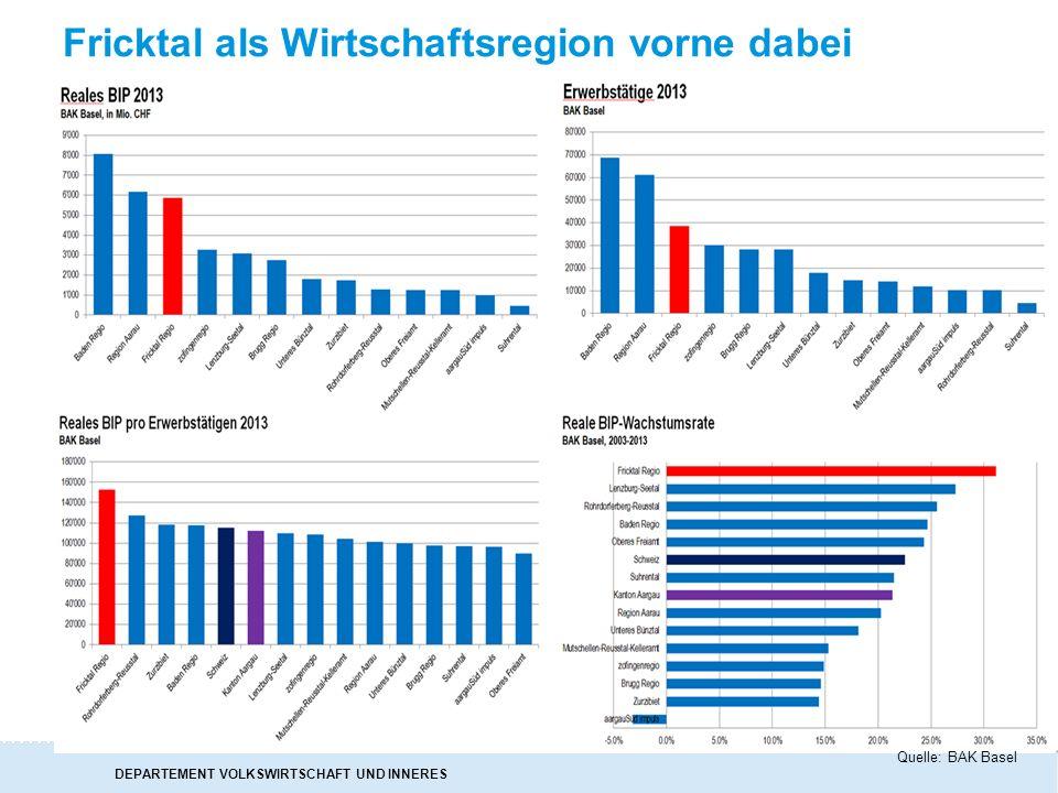 DEPARTEMENT VOLKSWIRTSCHAFT UND INNERES Fricktal als Wirtschaftsregion vorne dabei Quelle: BAK Basel