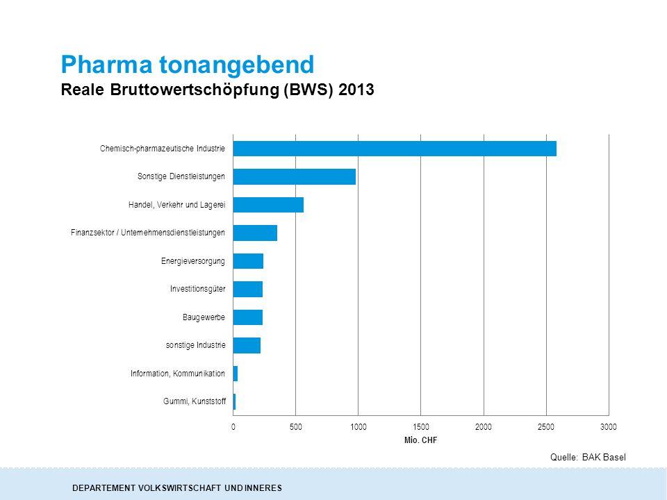 DEPARTEMENT VOLKSWIRTSCHAFT UND INNERES Pharma tonangebend Reale Bruttowertschöpfung (BWS) 2013 Quelle: BAK Basel