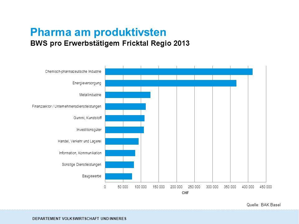 DEPARTEMENT VOLKSWIRTSCHAFT UND INNERES Pharma am produktivsten BWS pro Erwerbstätigem Fricktal Regio 2013 Quelle: BAK Basel