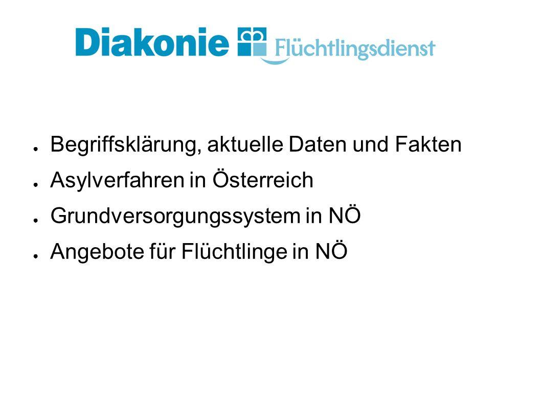 ● Begriffsklärung, aktuelle Daten und Fakten ● Asylverfahren in Österreich ● Grundversorgungssystem in NÖ ● Angebote für Flüchtlinge in NÖ
