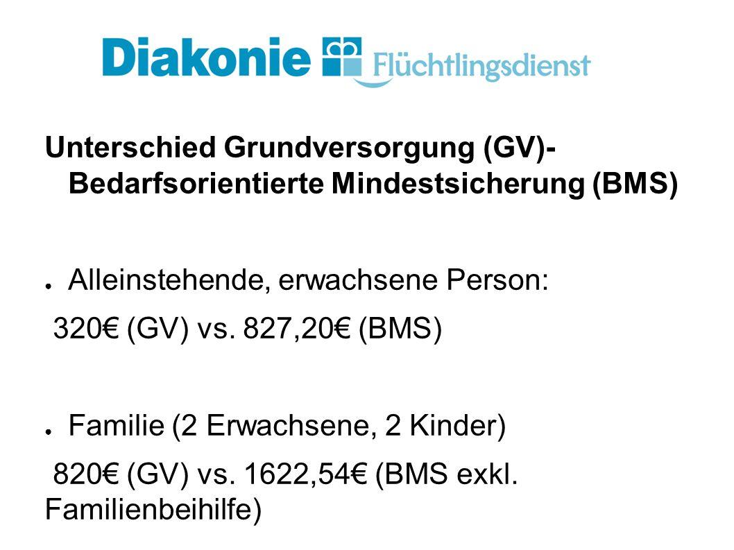 Unterschied Grundversorgung (GV)- Bedarfsorientierte Mindestsicherung (BMS) ● Alleinstehende, erwachsene Person: 320€ (GV) vs.