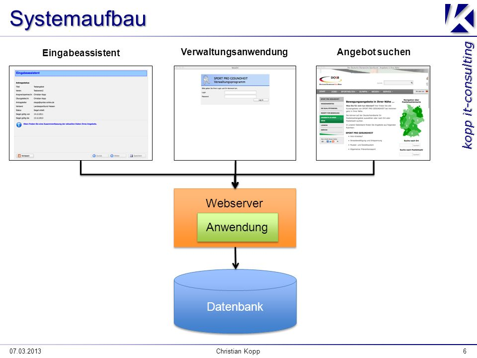 kopp it-consulting Systemaufbau 07.03.2013Christian Kopp6 Webserver Datenbank Eingabeassistent VerwaltungsanwendungAngebot suchen Anwendung