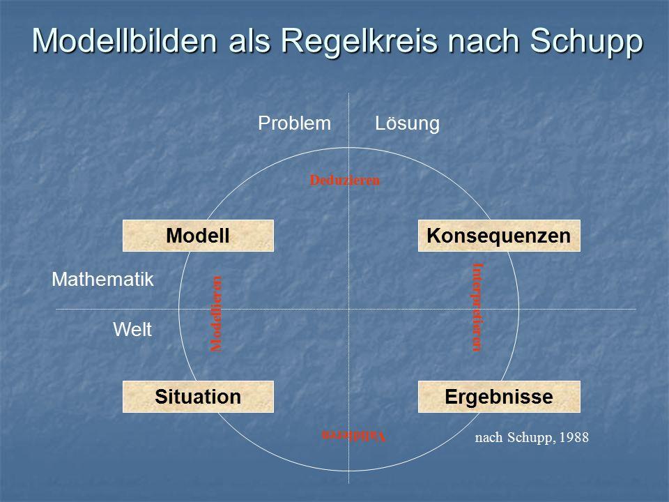 Modellbilden als Regelkreis nach Schupp ModellKonsequenzen ErgebnisseSituation ProblemLösung Mathematik Welt nach Schupp, 1988 Modellieren Deduzieren Interpretieren Validieren