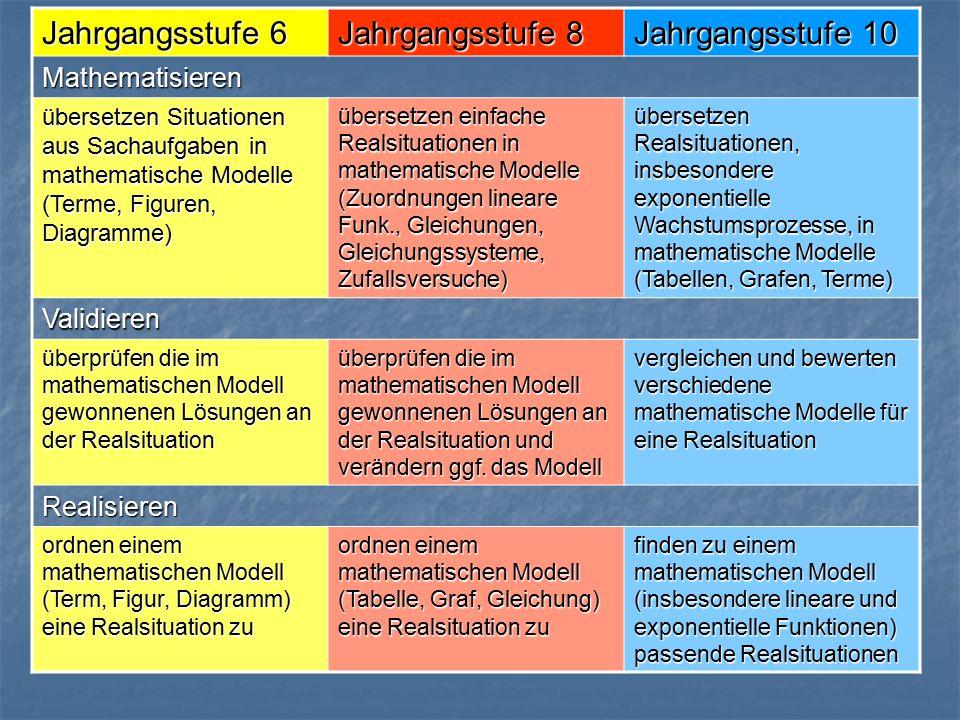 Jahrgangsstufe 6 Jahrgangsstufe 8 Jahrgangsstufe 10 Mathematisieren übersetzen Situationen aus Sachaufgaben in mathematische Modelle (Terme, Figuren, Diagramme) übersetzen einfache Realsituationen in mathematische Modelle (Zuordnungen lineare Funk., Gleichungen, Gleichungssysteme, Zufallsversuche) übersetzen Realsituationen, insbesondere exponentielle Wachstumsprozesse, in mathematische Modelle (Tabellen, Grafen, Terme) Validieren überprüfen die im mathematischen Modell gewonnenen Lösungen an der Realsituation überprüfen die im mathematischen Modell gewonnenen Lösungen an der Realsituation und verändern ggf.