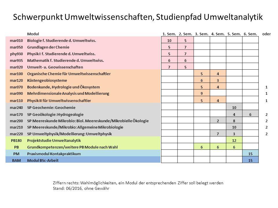 Schwerpunkt Umweltwissenschaften, Studienpfad Umweltanalytik Modul1.