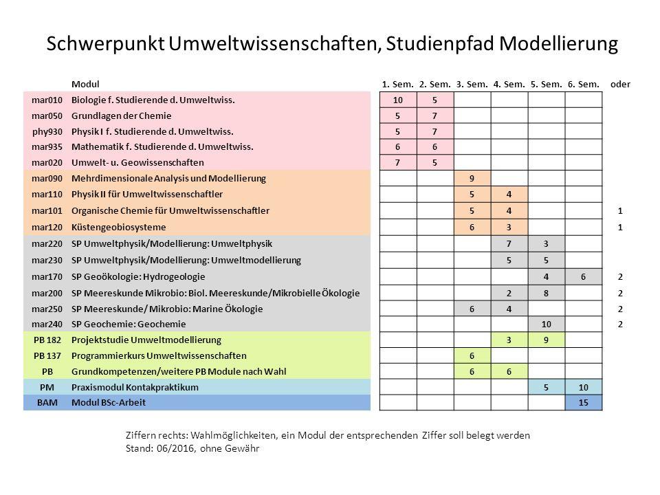 Schwerpunkt Umweltwissenschaften, Studienpfad Modellierung Modul1.