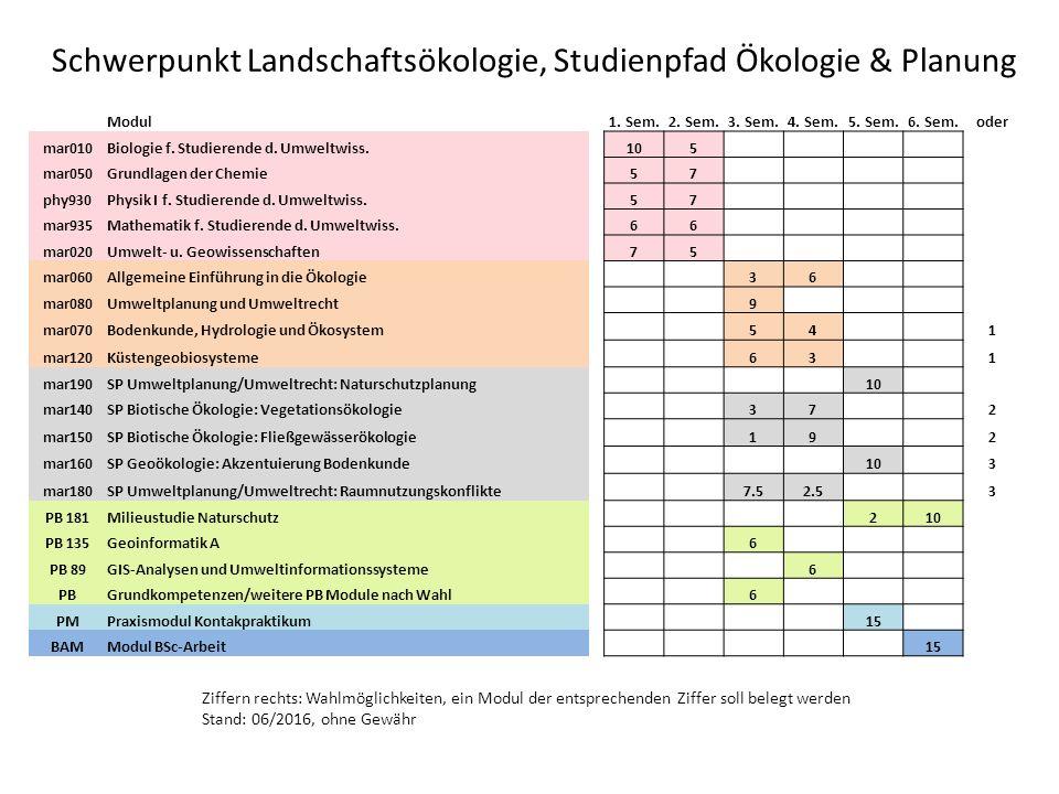 Schwerpunkt Landschaftsökologie, Studienpfad Ökologie & Planung Modul1.