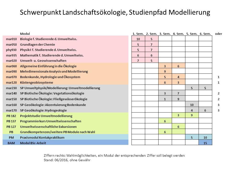 Schwerpunkt Landschaftsökologie, Studienpfad Modellierung Modul1.