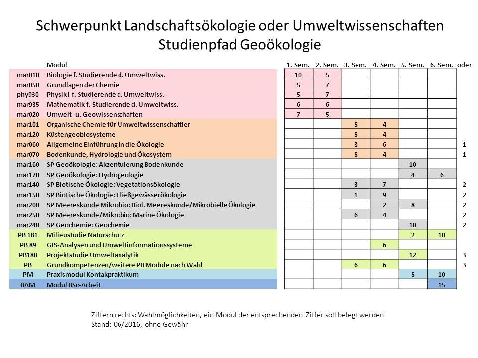 Schwerpunkt Landschaftsökologie oder Umweltwissenschaften Studienpfad Geoökologie Modul1.