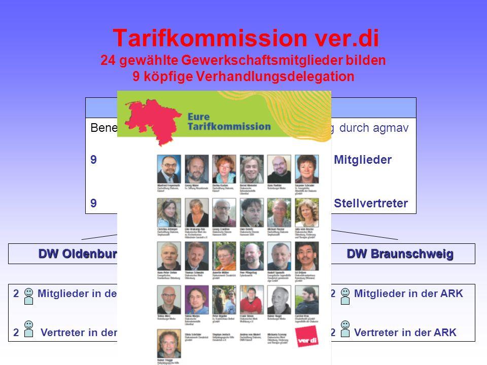 Tarifkommission ver.di 24 gewählte Gewerkschaftsmitglieder bilden 9 köpfige Verhandlungsdelegation ARK Niedersachsen Benennung durch DDN Benennung durch agmav 9Mitglieder9Mitglieder 9Stellvertreter9Stellvertreter 2 Mitglieder in der ARK 2 Vertreter in der ARK 5 Mitglieder in der ARK 5 Vertreter in der ARK 2 Mitglieder in der ARK 2 Vertreter in der ARK DW Oldenburg DW Hannover DW Braunschweig