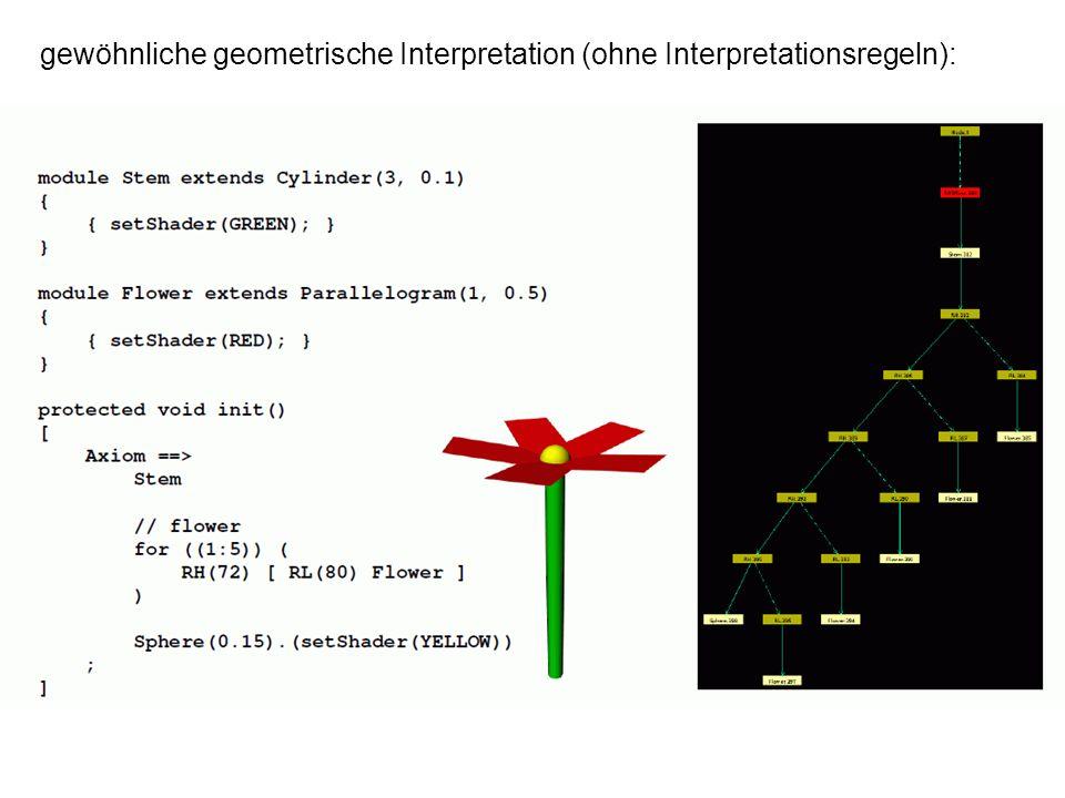 gewöhnliche geometrische Interpretation (ohne Interpretationsregeln):