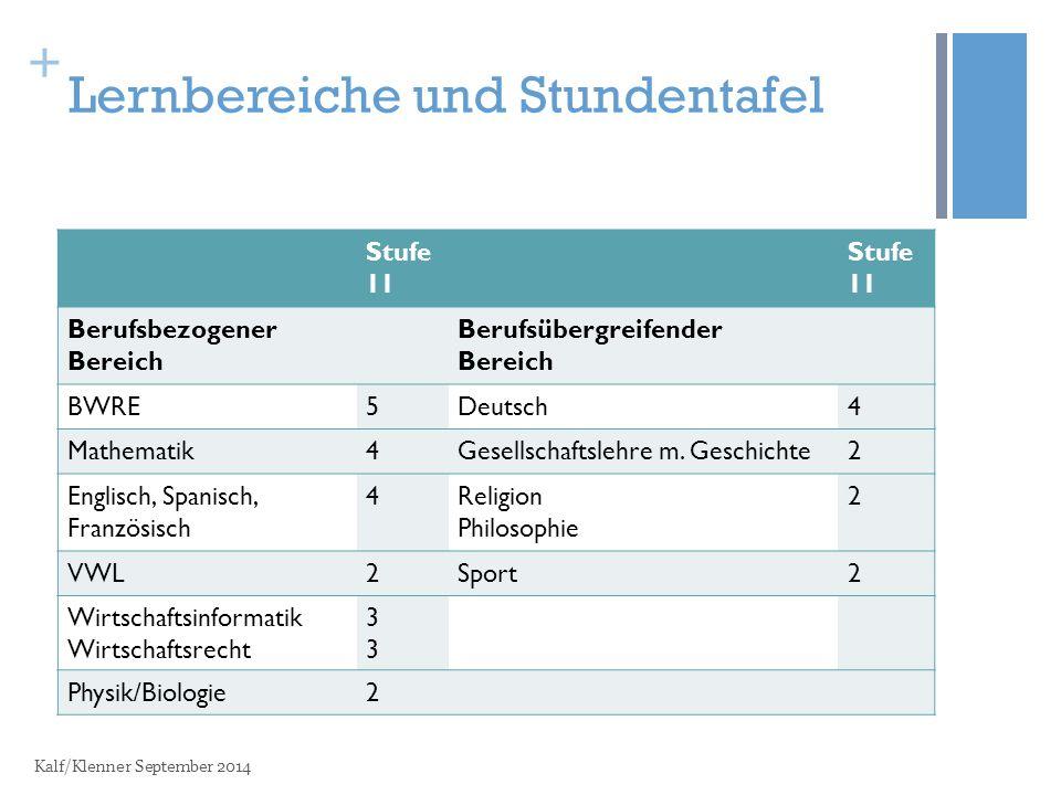 + Lernbereiche und Stundentafel Stufe 11 Berufsbezogener Bereich Berufsübergreifender Bereich BWRE5Deutsch4 Mathematik4Gesellschaftslehre m.