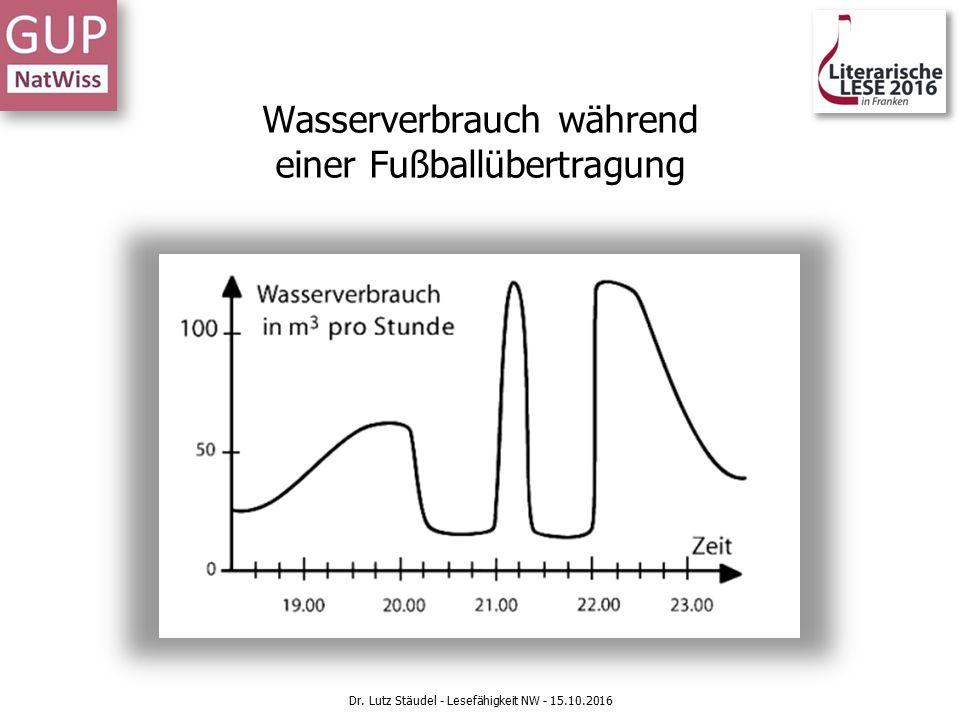 Wasserverbrauch während einer Fußballübertragung Dr. Lutz Stäudel - Lesefähigkeit NW - 15.10.2016
