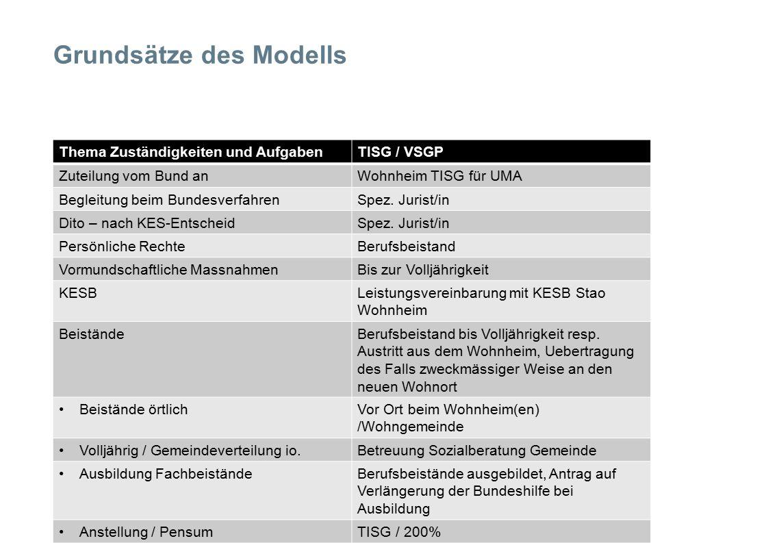 Grundsätze des Modells Thema Zuständigkeiten und AufgabenTISG / VSGP Zuteilung vom Bund anWohnheim TISG für UMA Begleitung beim BundesverfahrenSpez.