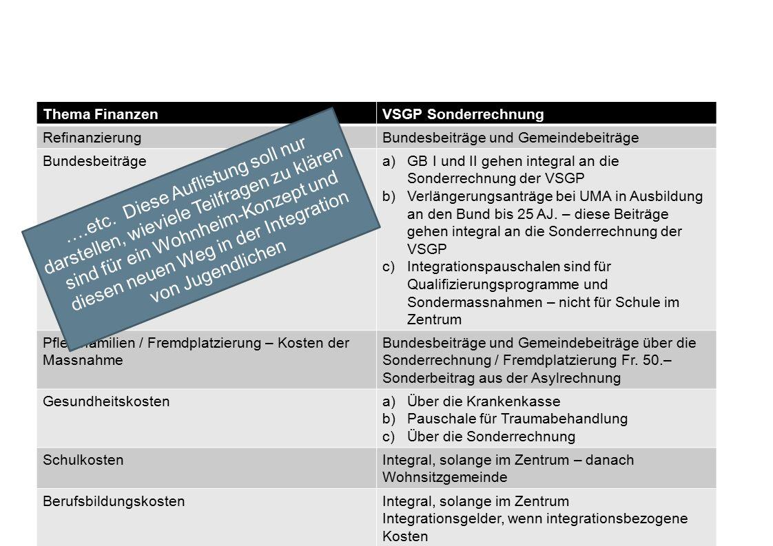 Thema FinanzenVSGP Sonderrechnung RefinanzierungBundesbeiträge und Gemeindebeiträge Bundesbeiträgea)GB I und II gehen integral an die Sonderrechnung der VSGP b)Verlängerungsanträge bei UMA in Ausbildung an den Bund bis 25 AJ.