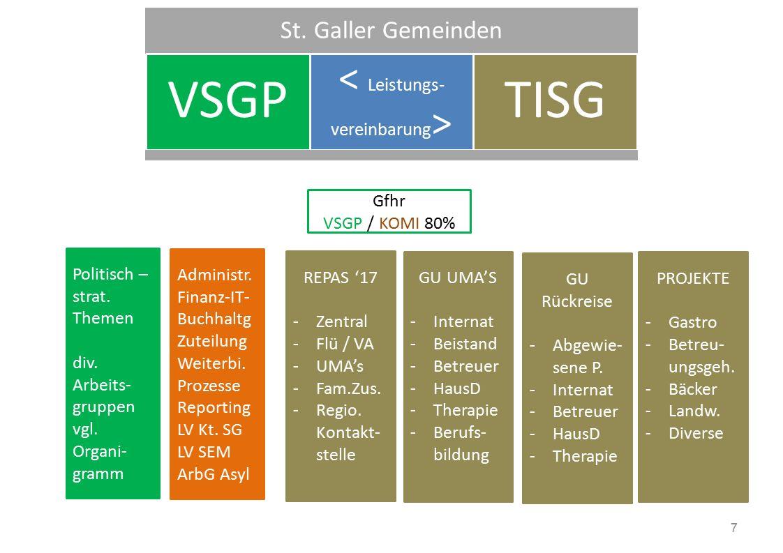 St. Galler Gemeinden VSG P TISG Administr. Finanz-IT- Buchhaltg Zuteilung Weiterbi.