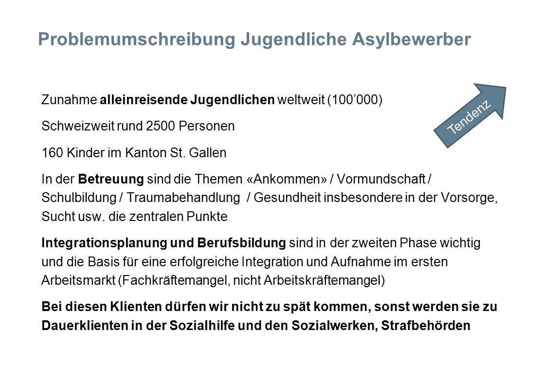 Problemumschreibung Jugendliche Asylbewerber  Zunahme alleinreisende Jugendlichen weltweit (100'000)  Schweizweit rund 2500 Personen  160 Kinder im Kanton St.