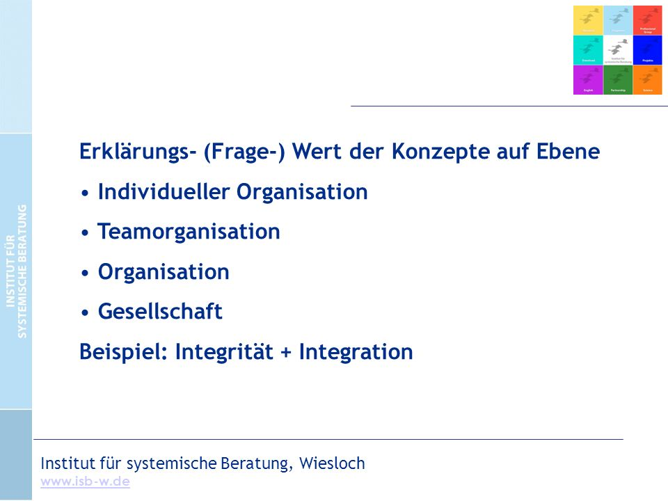Institut für systemische Beratung, Wiesloch www.isb-w.de Erklärungs- (Frage-) Wert der Konzepte auf Ebene Individueller Organisation Teamorganisation Organisation Gesellschaft Beispiel: Integrität + Integration