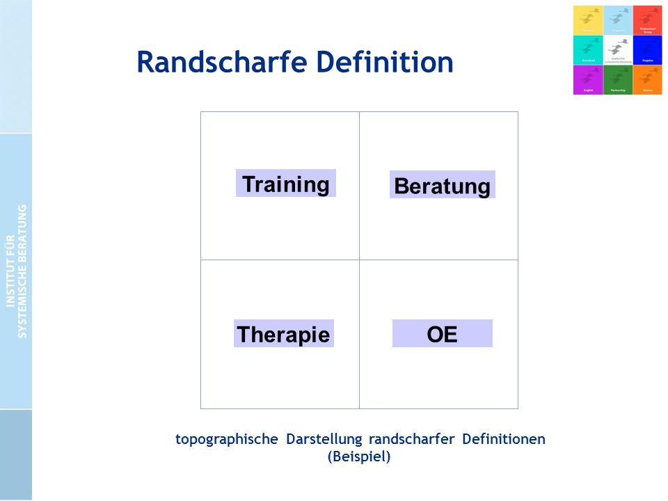 Randscharfe Definition Training topographische Darstellung randscharfer Definitionen (Beispiel) TherapieOE Beratung