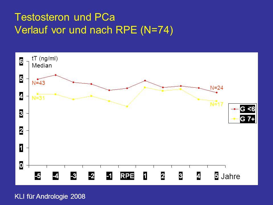 Testosteron und PCa Verlauf vor und nach RPE (N=74) Jahre tT (ng/ml) Median KLI für Andrologie 2008 N=43 N=31 N=24 N=17
