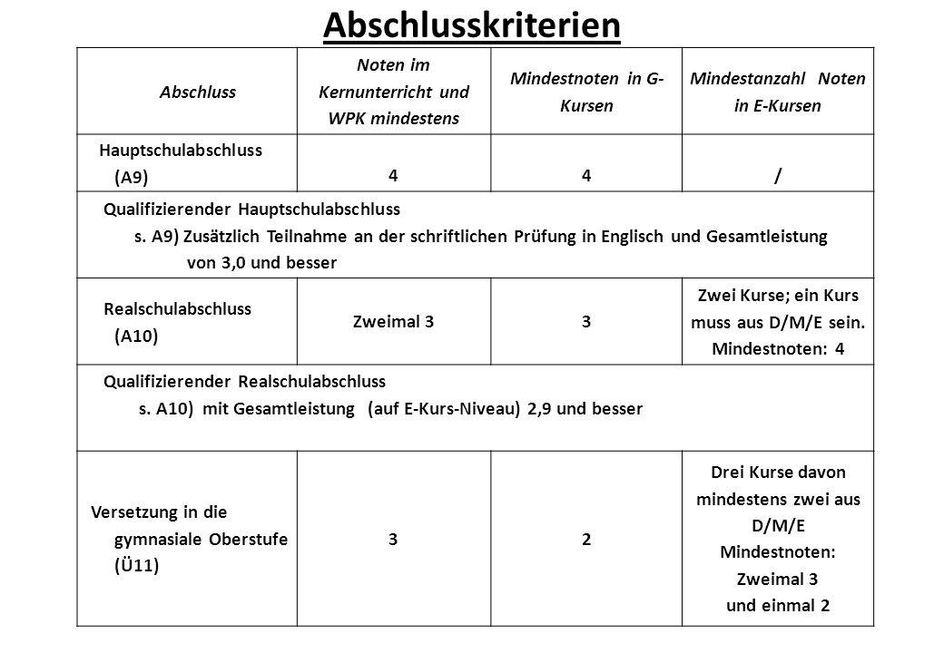 Abschluss Noten im Kernunterricht und WPK mindestens Mindestnoten in G- Kursen Mindestanzahl Noten in E-Kursen Hauptschulabschluss (A9) 44/ Qualifizierender Hauptschulabschluss s.