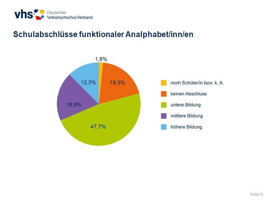 Folie 11 Schulabschlüsse funktionaler Analphabet/inn/en