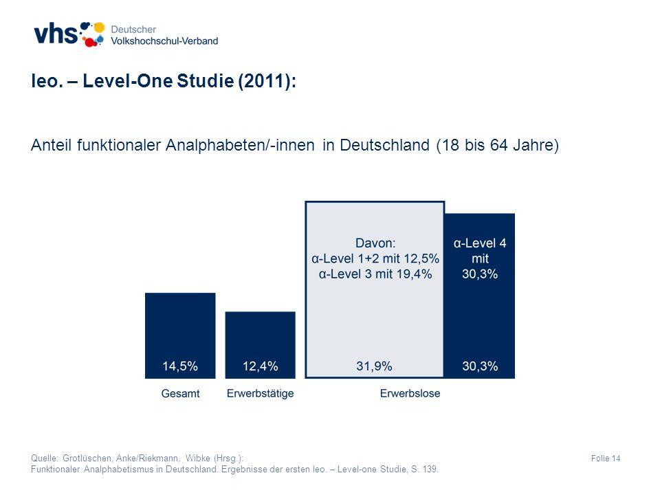 Folie 14 Anteil funktionaler Analphabeten/-innen in Deutschland (18 bis 64 Jahre) leo.