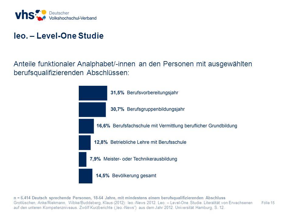 Folie 15 Anteile funktionaler Analphabet/-innen an den Personen mit ausgewählten berufsqualifizierenden Abschlüssen: leo.