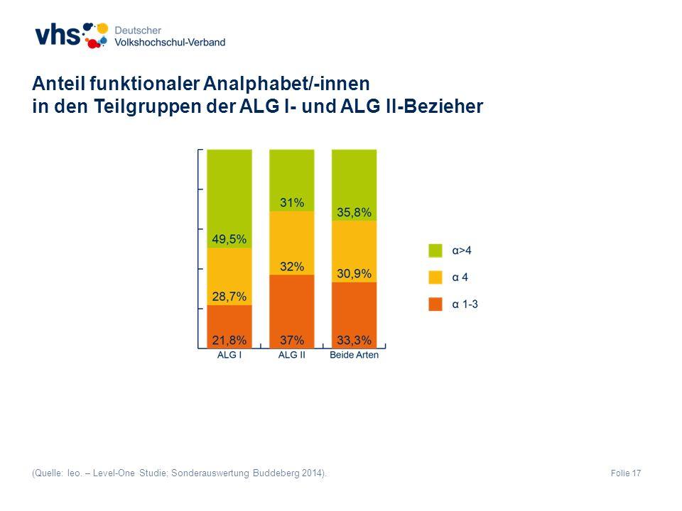 Folie 17 Anteil funktionaler Analphabet/-innen in den Teilgruppen der ALG I- und ALG II-Bezieher (Quelle: leo.