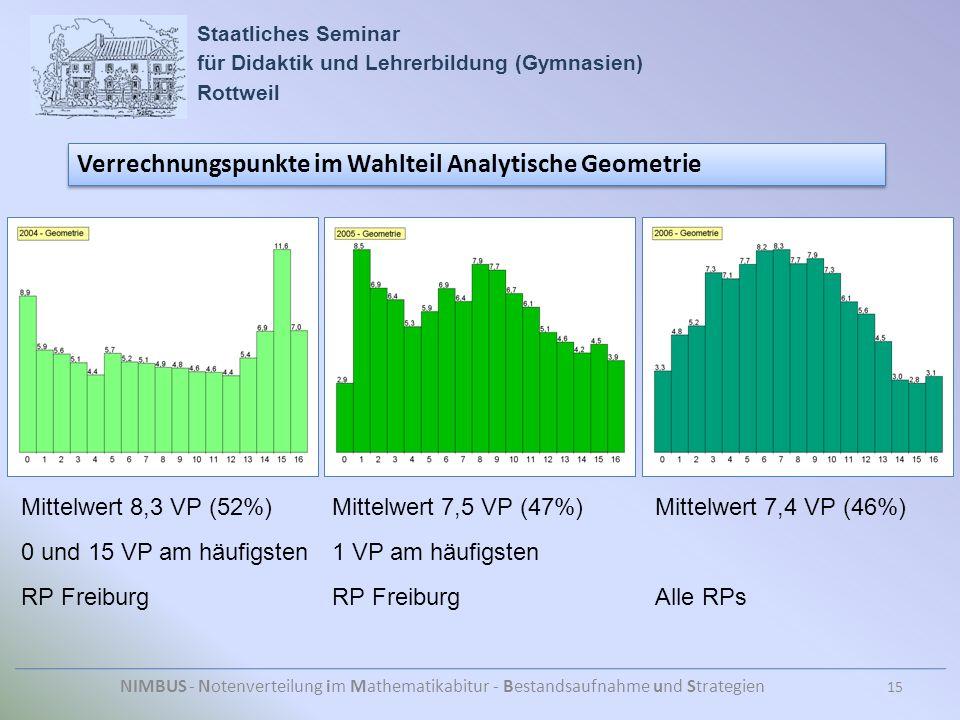 Staatliches Seminar für Didaktik und Lehrerbildung (Gymnasien) Rottweil NIMBUS - Notenverteilung im Mathematikabitur - Bestandsaufnahme und Strategien Verrechnungspunkte im Wahlteil Analytische Geometrie 15 Mittelwert 8,3 VP (52%) 0 und 15 VP am häufigsten RP Freiburg Mittelwert 7,5 VP (47%) 1 VP am häufigsten RP Freiburg Mittelwert 7,4 VP (46%) Alle RPs