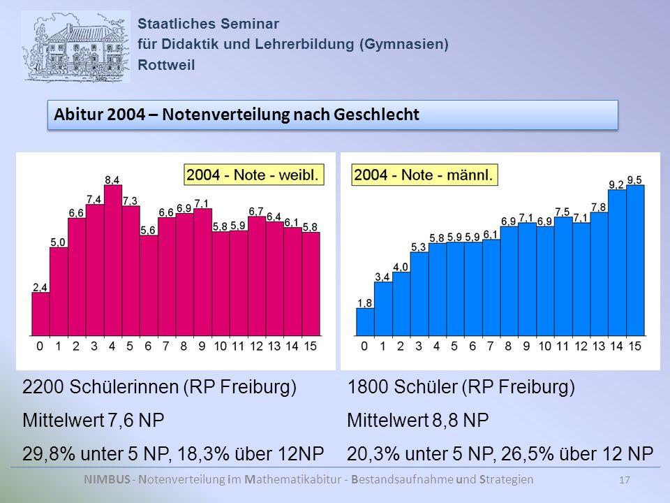 Staatliches Seminar für Didaktik und Lehrerbildung (Gymnasien) Rottweil NIMBUS - Notenverteilung im Mathematikabitur - Bestandsaufnahme und Strategien Abitur 2004 – Notenverteilung nach Geschlecht 17 2200 Schülerinnen (RP Freiburg) Mittelwert 7,6 NP 29,8% unter 5 NP, 18,3% über 12NP 1800 Schüler (RP Freiburg) Mittelwert 8,8 NP 20,3% unter 5 NP, 26,5% über 12 NP