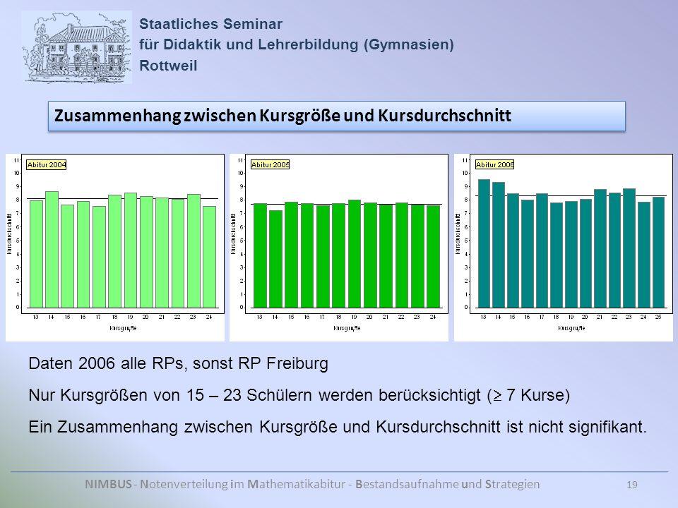 Staatliches Seminar für Didaktik und Lehrerbildung (Gymnasien) Rottweil NIMBUS - Notenverteilung im Mathematikabitur - Bestandsaufnahme und Strategien Zusammenhang zwischen Kursgröße und Kursdurchschnitt 19 Daten 2006 alle RPs, sonst RP Freiburg Nur Kursgrößen von 15 – 23 Schülern werden berücksichtigt (  7 Kurse) Ein Zusammenhang zwischen Kursgröße und Kursdurchschnitt ist nicht signifikant.