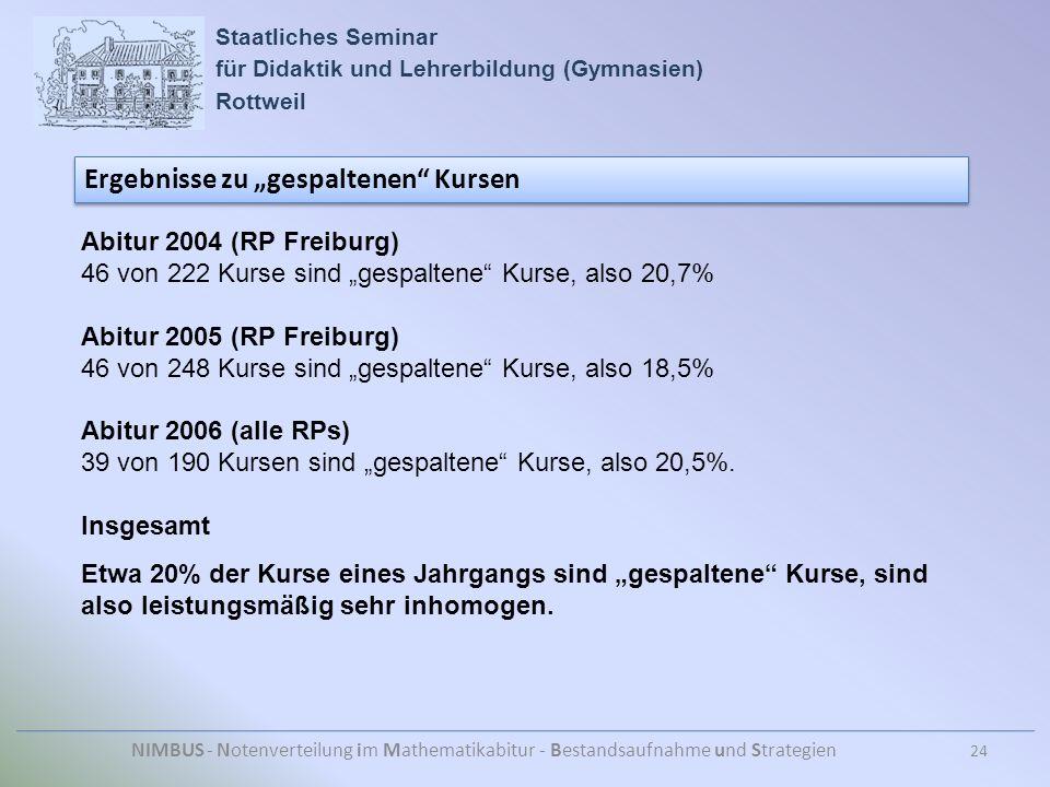 """Staatliches Seminar für Didaktik und Lehrerbildung (Gymnasien) Rottweil NIMBUS - Notenverteilung im Mathematikabitur - Bestandsaufnahme und Strategien Ergebnisse zu """"gespaltenen Kursen 24 Abitur 2004 (RP Freiburg) 46 von 222 Kurse sind """"gespaltene Kurse, also 20,7% Abitur 2005 (RP Freiburg) 46 von 248 Kurse sind """"gespaltene Kurse, also 18,5% Abitur 2006 (alle RPs) 39 von 190 Kursen sind """"gespaltene Kurse, also 20,5%."""