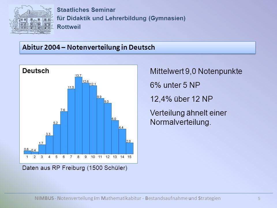 Staatliches Seminar für Didaktik und Lehrerbildung (Gymnasien) Rottweil NIMBUS - Notenverteilung im Mathematikabitur - Bestandsaufnahme und Strategien Abitur 2004 – Notenverteilung in Deutsch Daten aus RP Freiburg (1500 Schüler) Mittelwert 9,0 Notenpunkte 6% unter 5 NP 12,4% über 12 NP Verteilung ähnelt einer Normalverteilung.