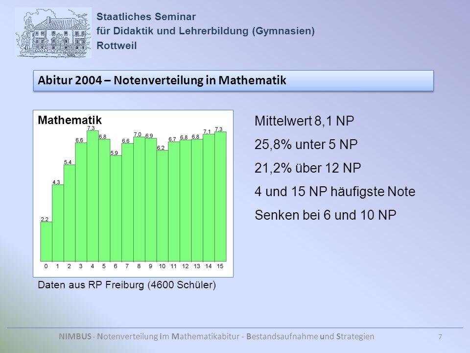 Staatliches Seminar für Didaktik und Lehrerbildung (Gymnasien) Rottweil NIMBUS - Notenverteilung im Mathematikabitur - Bestandsaufnahme und Strategien Abitur 2004 – Notenverteilung in Mathematik Daten aus RP Freiburg (4600 Schüler) Mittelwert 8,1 NP 25,8% unter 5 NP 21,2% über 12 NP 4 und 15 NP häufigste Note Senken bei 6 und 10 NP Mathematik 7
